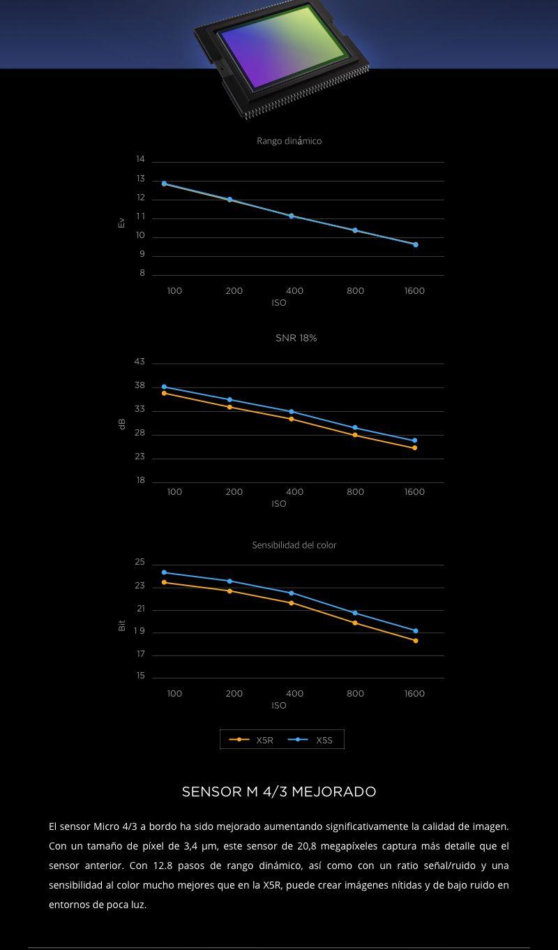 Cámara DJI Zenmuse X5S -Sensor Mejorado