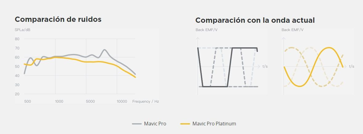 Nuevo Drone DJI Mavic Pro Platinum Mayor resistencia Vuelo mas silencioso