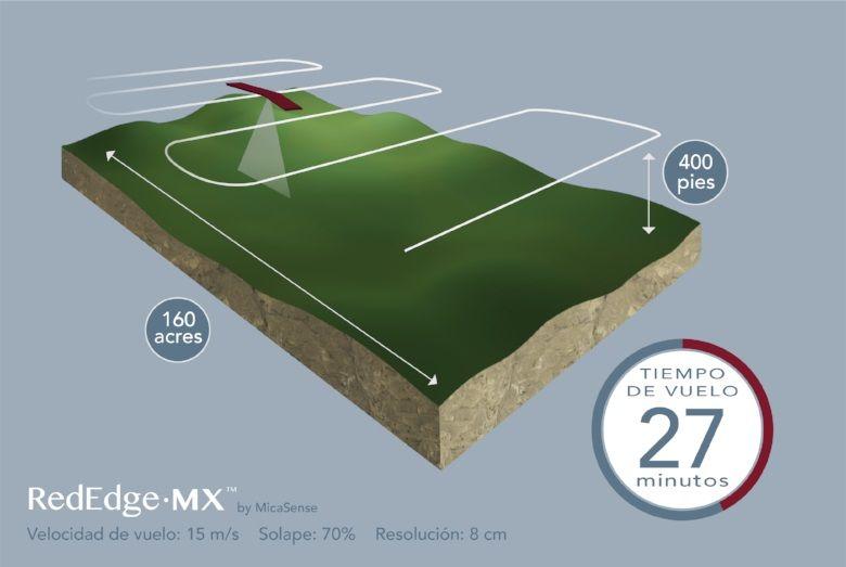 RedEdge MX 27 minutos 100 acres