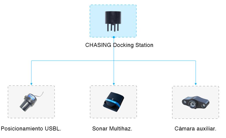 Estación de acoplamiento multi interfaz para Chasing M2 PRO ROV