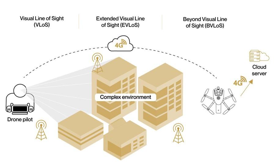 conectividad wifi en entornos complejos desarrollado por Parrot